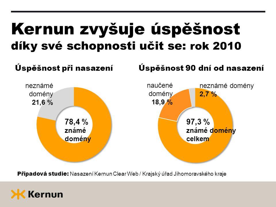 Kernun zvyšuje úspěšnost díky své schopnosti učit se: rok 2010 Úspěšnost při nasazeníÚspěšnost 90 dní od nasazení 78,4 % známé domény neznámé domény 21,6 % 97,3 % známé domény celkem naučené domény 18,9 % neznámé domény 2,7 % Případová studie: Nasazení Kernun Clear Web / Krajský úřad Jihomoravského kraje