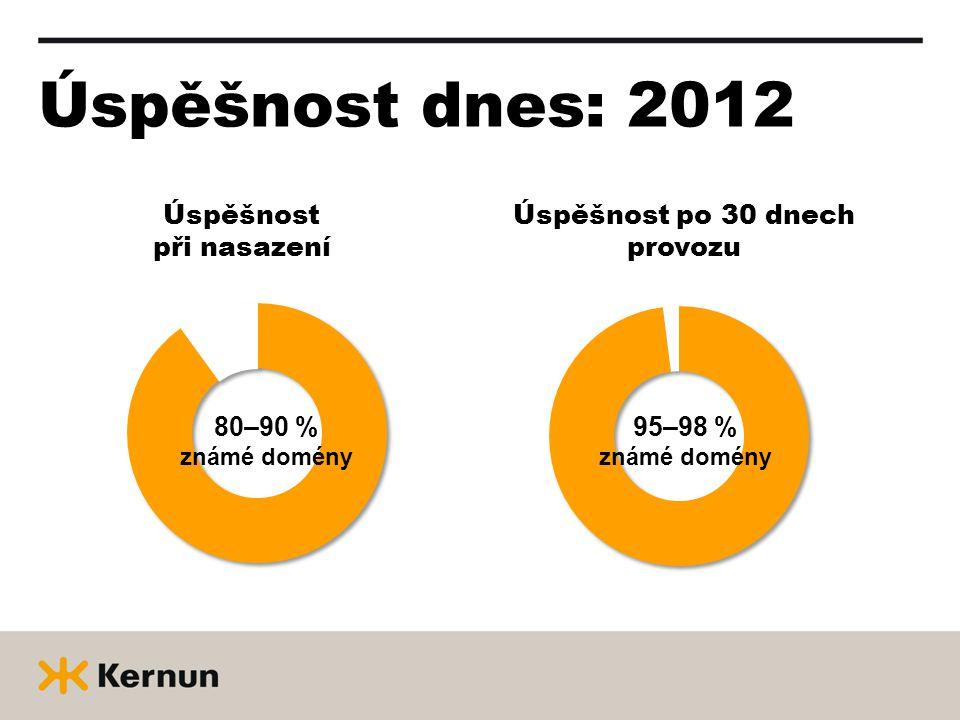 Úspěšnost dnes: 2012 Úspěšnost při nasazení Úspěšnost po 30 dnech provozu 80–90 % známé domény 95–98 % známé domény