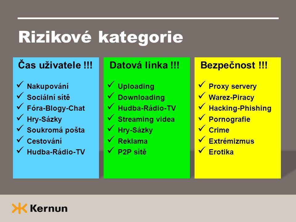 Rizikové kategorie Čas uživatele !!!  Nakupování  Sociální sítě  Fóra-Blogy-Chat  Hry-Sázky  Soukromá pošta  Cestování  Hudba-Rádio-TV Datová l