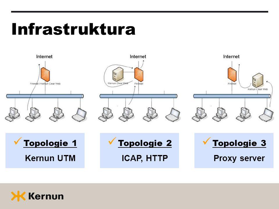 Infrastruktura  Topologie 1 Kernun UTM  Topologie 2 ICAP, HTTP  Topologie 3 Proxy server