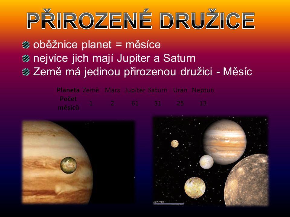 oběžnice planet = měsíce nejvíce jich mají Jupiter a Saturn Země má jedinou přirozenou družici - Měsíc PlanetaZeměMarsJupiterSaturnUranNeptun Počet mě