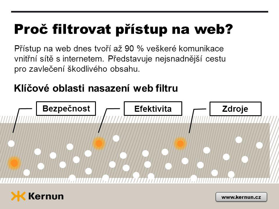 Proč filtrovat přístup na web? Přístup na web dnes tvoří až 90 % veškeré komunikace vnitřní sítě s internetem. Představuje nejsnadnější cestu pro zavl