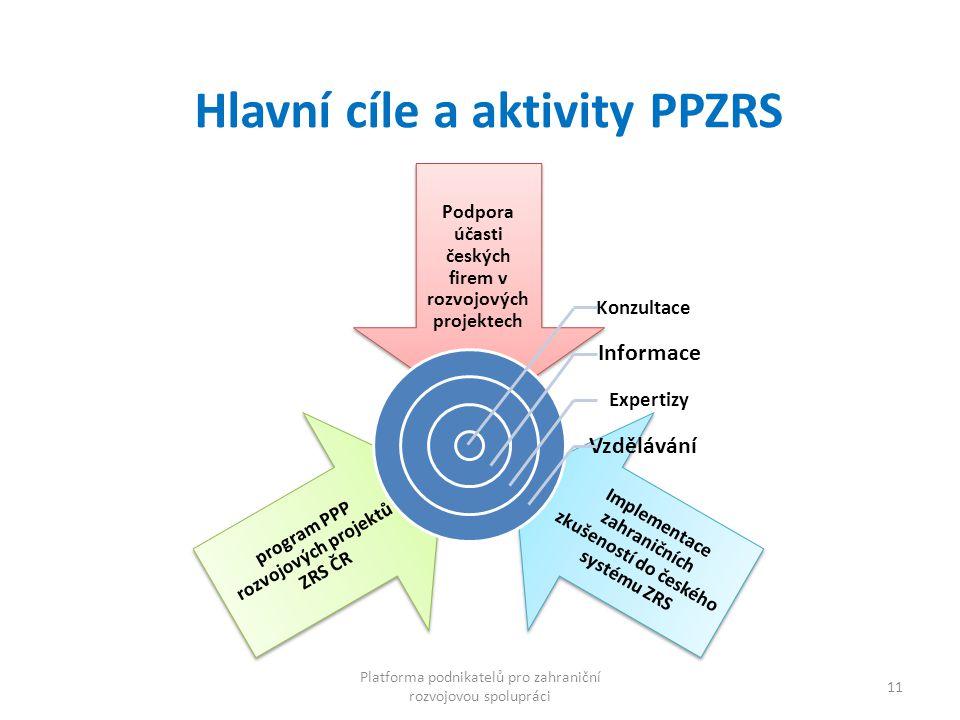 11 Hlavní cíle a aktivity PPZRS Podpora účasti českých firem v rozvojových projektech Implementace zahraničních zkušeností do českého systému ZRS prog