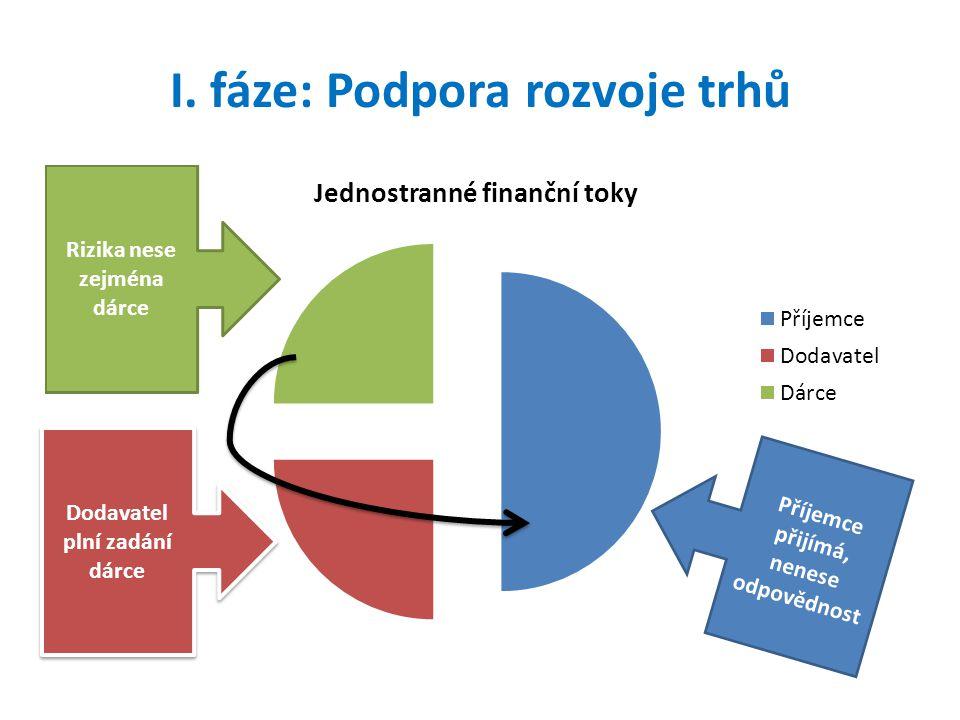 I. fáze: Podpora rozvoje trhů Dodavatel plní zadání dárce Příjemce přijímá, nenese odpovědnost
