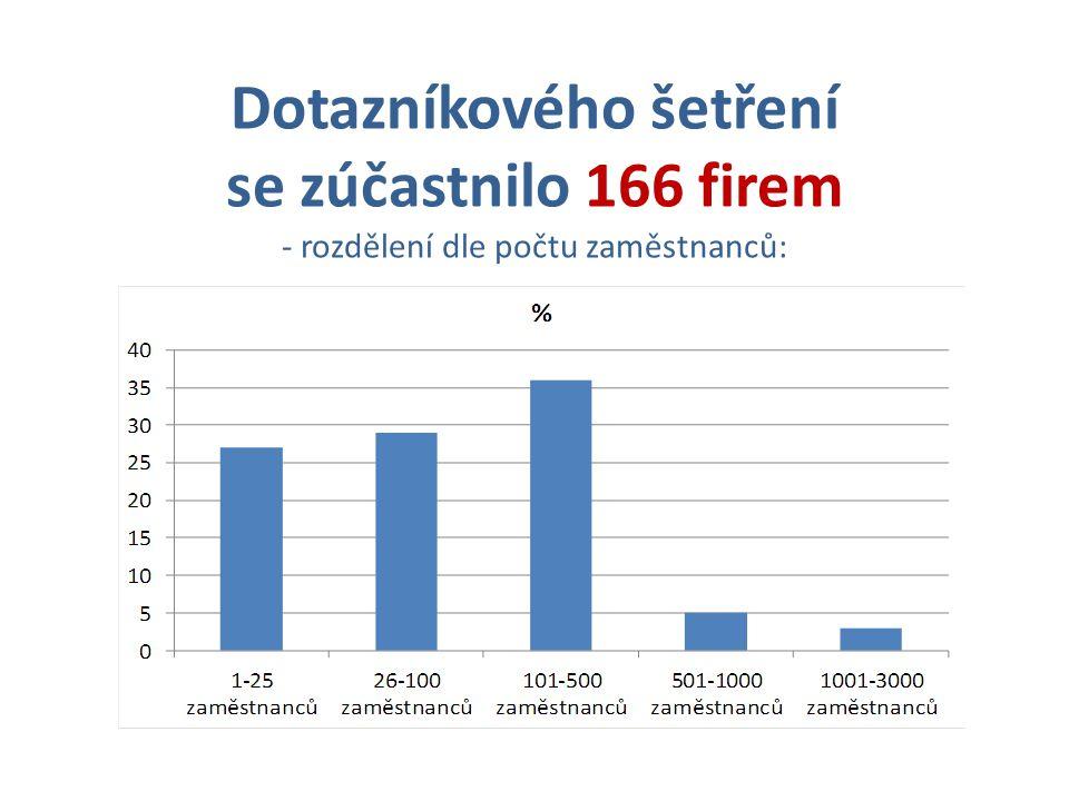 Dotazníkového šetření se zúčastnilo 166 firem - rozdělení dle počtu zaměstnanců: