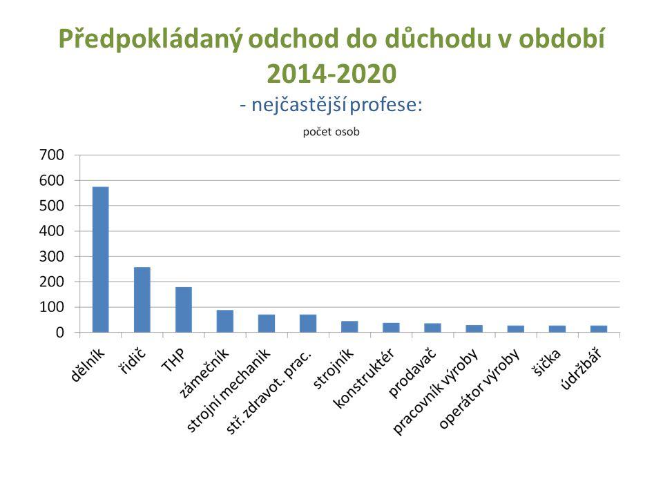 Předpokládaný odchod do důchodu v období 2014-2020 - nejčastější profese: