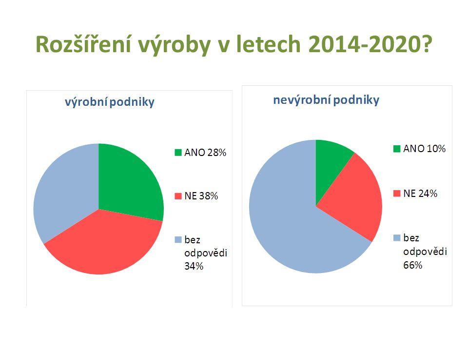 Rozšíření výroby v letech 2014-2020?