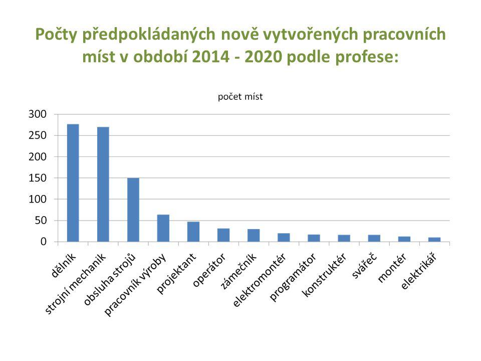 Počty předpokládaných nově vytvořených pracovních míst v období 2014 - 2020 podle profese: