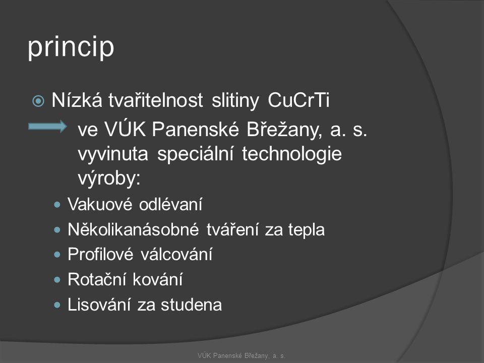 princip  Nízká tvařitelnost slitiny CuCrTi ve VÚK Panenské Břežany, a. s. vyvinuta speciální technologie výroby:  Vakuové odlévaní  Několikanásobné