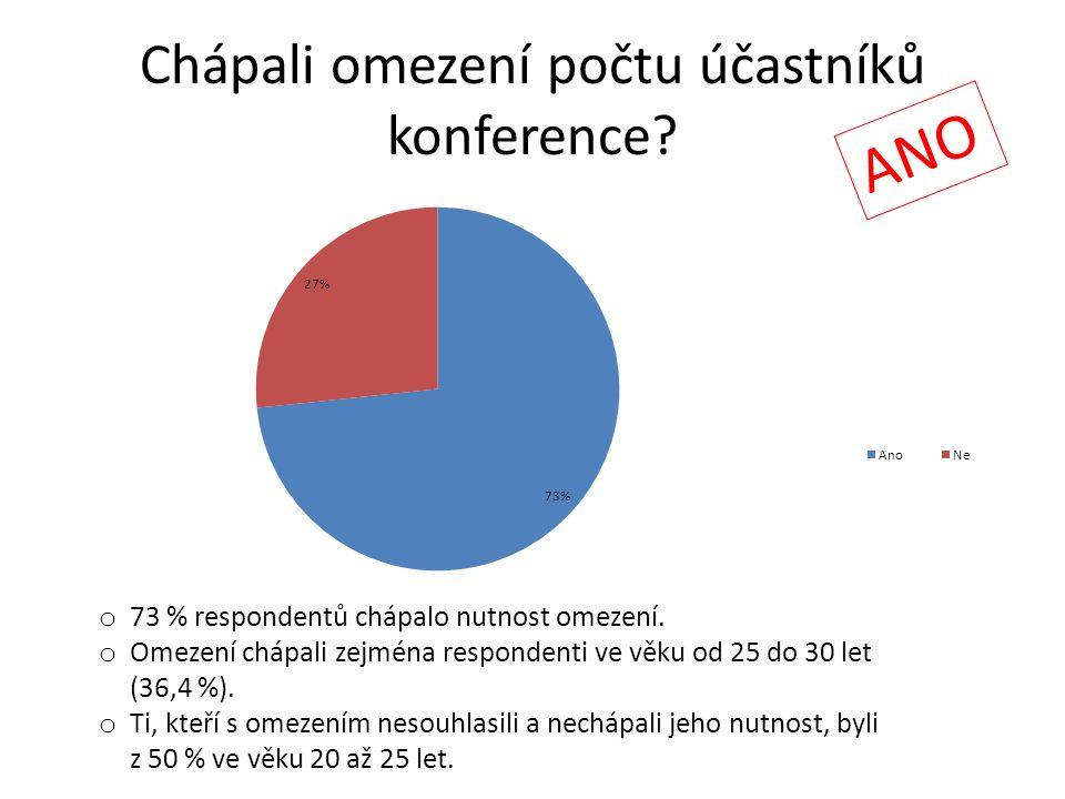 Chápali omezení počtu účastníků konference? ANO o 73 % respondentů chápalo nutnost omezení. o Omezení chápali zejména respondenti ve věku od 25 do 30