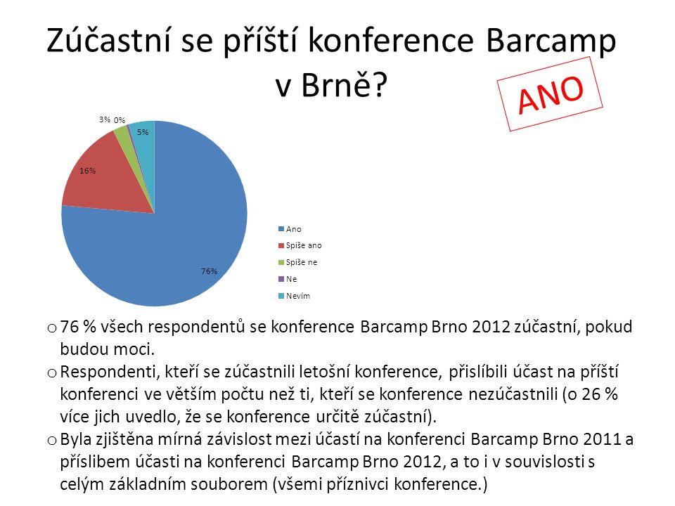Zúčastní se příští konference Barcamp v Brně? ANO o 76 % všech respondentů se konference Barcamp Brno 2012 zúčastní, pokud budou moci. o Respondenti,