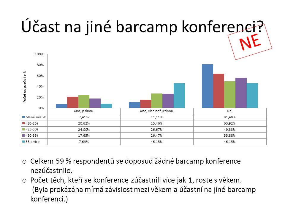 Účast na jiné barcamp konferenci? o Celkem 59 % respondentů se doposud žádné barcamp konference nezúčastnilo. o Počet těch, kteří se konference zúčast
