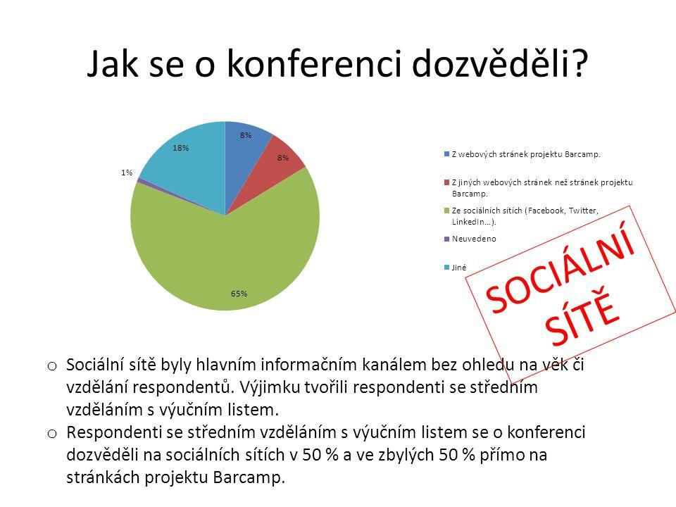 Jak se o konferenci dozvěděli? o Sociální sítě byly hlavním informačním kanálem bez ohledu na věk či vzdělání respondentů. Výjimku tvořili respondenti