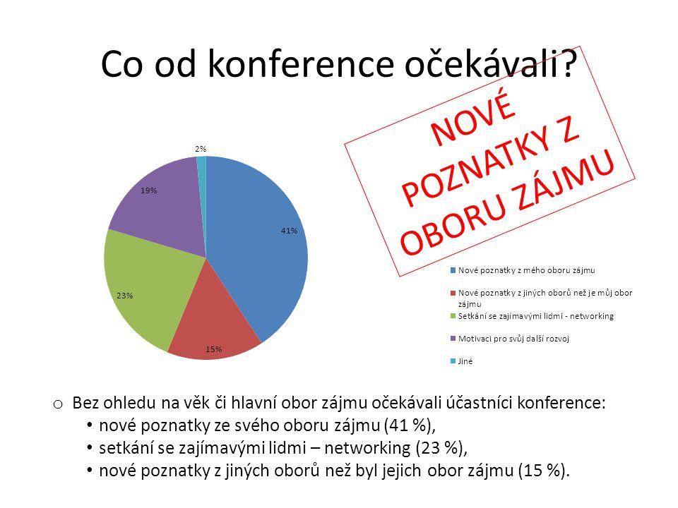 Co od konference očekávali? o Bez ohledu na věk či hlavní obor zájmu očekávali účastníci konference: • nové poznatky ze svého oboru zájmu (41 %), • se