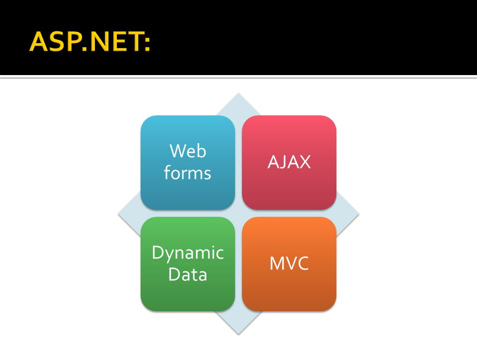 Web forms AJAX Dynamic Data MVC