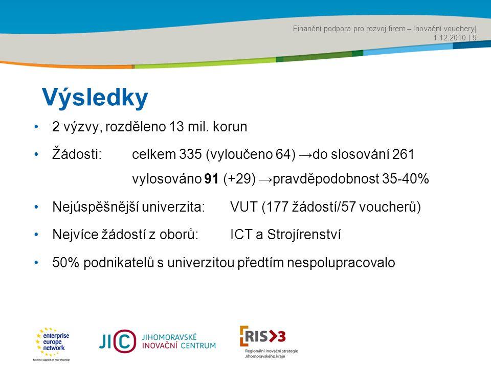 Title of the presentation | Date |‹#› Výsledky •2 výzvy, rozděleno 13 mil.
