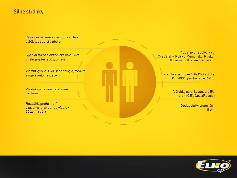 Ryze česká firma s vlastním kapitálem a 20letou tradicí v oboru Specialista na elektronické modulové přístroje (přes 200 typů relé) Vlastní výroba, SMD technologie, moderní stroje a automatizace Vlastní vývojové a výzkumné centrum Rozsáhlá prodejní síť v tuzemsku, export do více jak 60 zemí světa 7 dceřiných společností (Maďarsko, Polsko, Rumunsko, Rusko, Slovensko, Ukrajina, Německo) Certifikace procesů dle ISO 9001 a ISO 14001; produkty dle RoHS Výrobky certifikovány dle EU norem(CE), Gost (Russia) Dodavatel významných firem