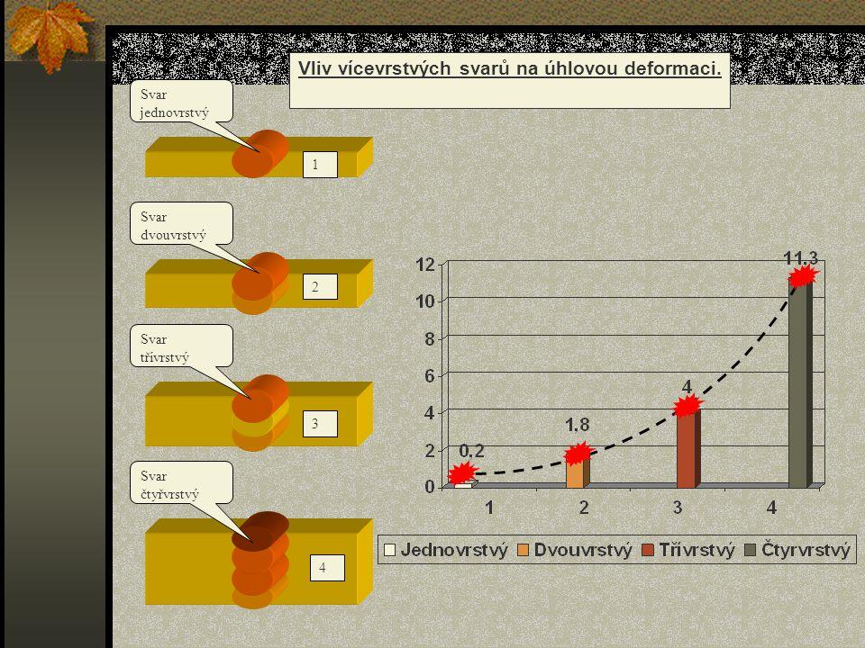 1 12 14253 12345 Postupy svařování ke snížení deformací.