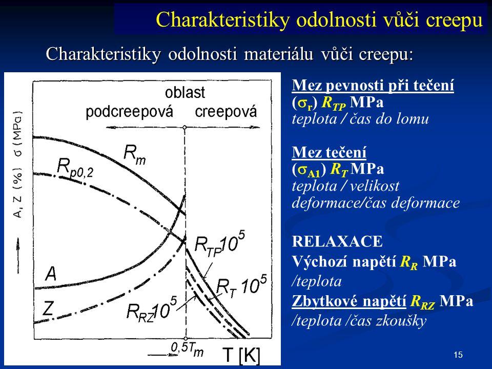 15 Charakteristiky odolnosti materiálu vůči creepu: Mez pevnosti při tečení (  r ) R TP MPa teplota / čas do lomu Mez tečení (  A1 ) R T MPa teplota
