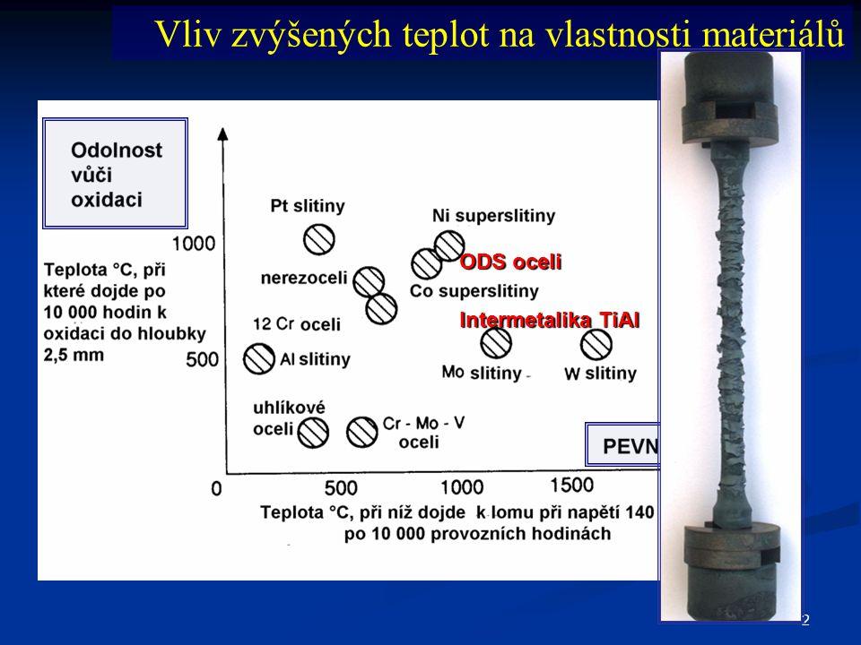2 Vliv zvýšených teplot na vlastnosti materiálů ODS oceli Intermetalika TiAl
