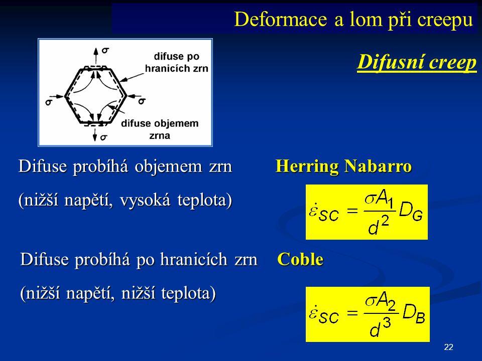 22 Difusní creep Difuse probíhá objemem zrn Herring Nabarro (nižší napětí, vysoká teplota) Difuse probíhá po hranicích zrn Coble (nižší napětí, nižší