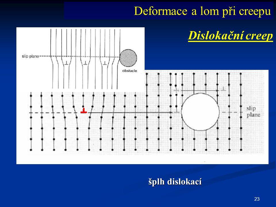 23 Dislokační creep Deformace a lom při creepu šplh dislokací
