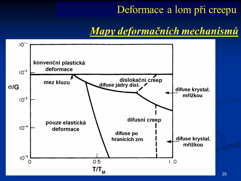 25 Mapy deformačních mechanismů Deformace a lom při creepu