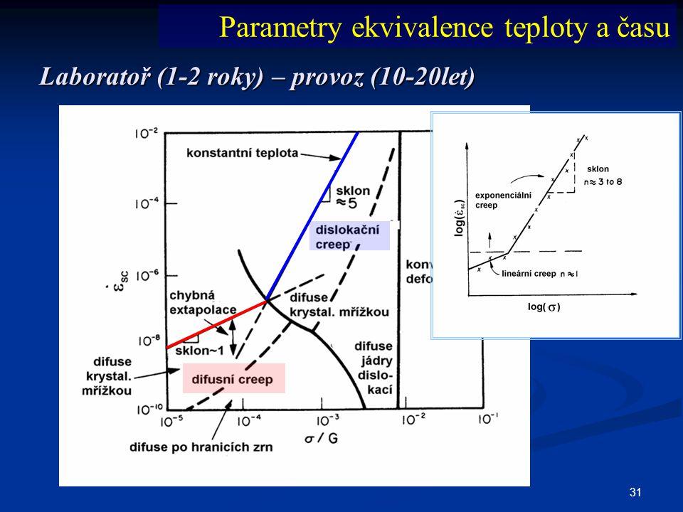 31 Laboratoř (1-2 roky) – provoz (10-20let) Parametry ekvivalence teploty a času