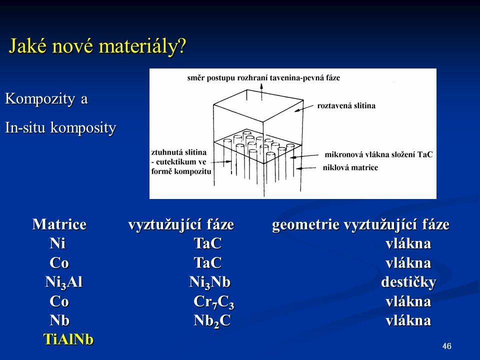 46 Jaké nové materiály? Matricevyztužující fázegeometrie vyztužující fáze NiTaCvlákna CoTaCvlákna Ni 3 AlNi 3 Nb destičky CoCr 7 C 3 vlákna NbNb 2 Cvl