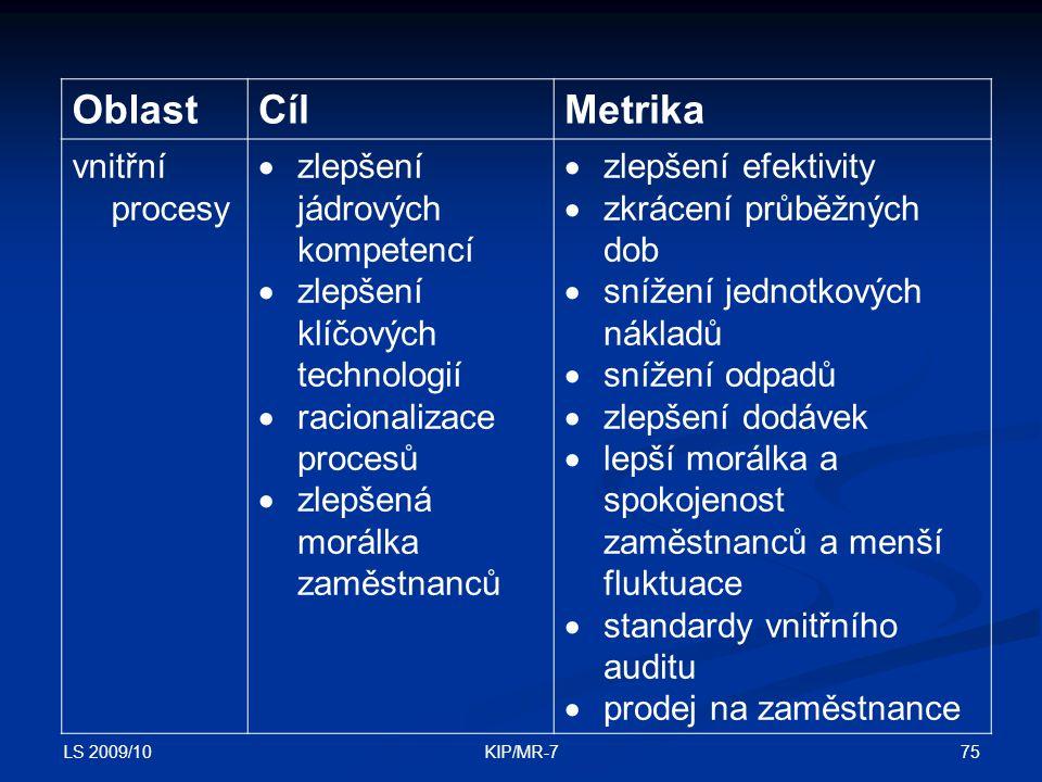 LS 2009/10 75KIP/MR-7 OblastCílMetrika vnitřní procesy  zlepšení jádrových kompetencí  zlepšení klíčových technologií  racionalizace procesů  zlepšená morálka zaměstnanců  zlepšení efektivity  zkrácení průběžných dob  snížení jednotkových nákladů  snížení odpadů  zlepšení dodávek  lepší morálka a spokojenost zaměstnanců a menší fluktuace  standardy vnitřního auditu  prodej na zaměstnance