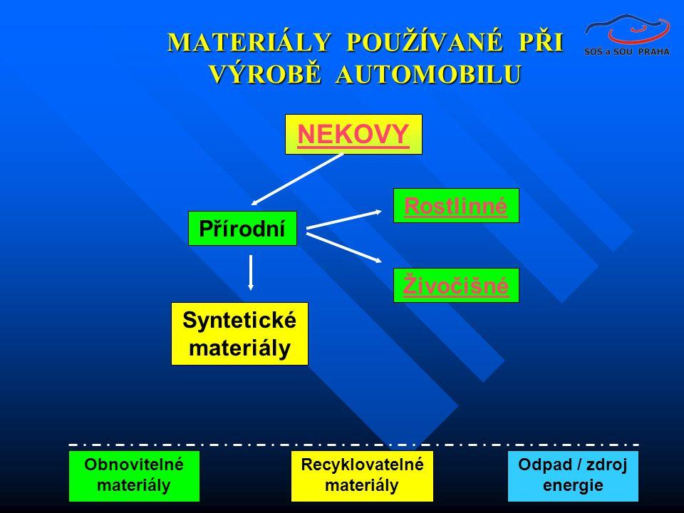 MATERIÁLY POUŽÍVANÉ PŘI VÝROBĚ AUTOMOBILU NEKOVY Přírodní Rostlinné Živočišné Syntetické materiály Obnovitelné materiály Recyklovatelné materiály Odpad / zdroj energie