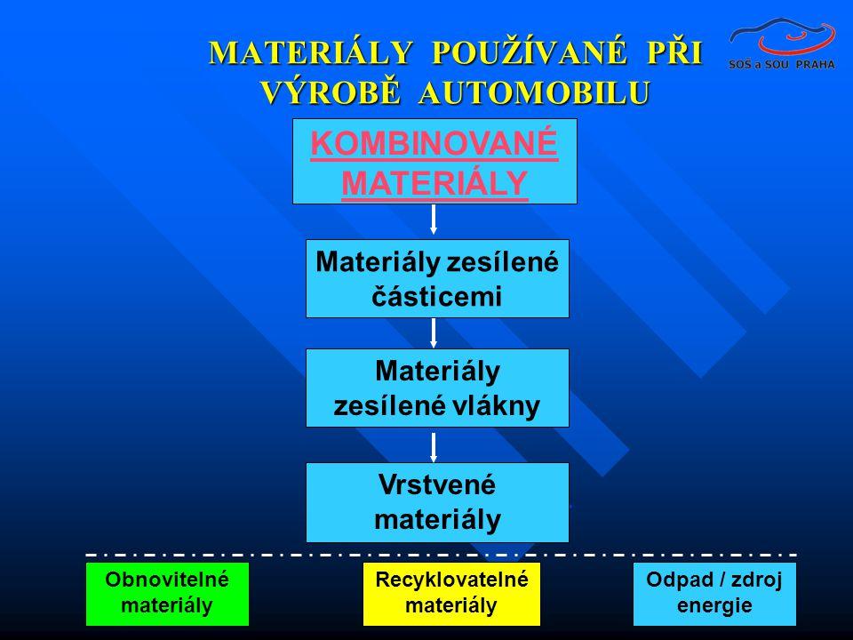 MATERIÁLY POUŽÍVANÉ PŘI VÝROBĚ AUTOMOBILU KOMBINOVANÉ MATERIÁLY Materiály zesílené částicemi Materiály zesílené vlákny Vrstvené materiály Obnovitelné materiály Recyklovatelné materiály Odpad / zdroj energie