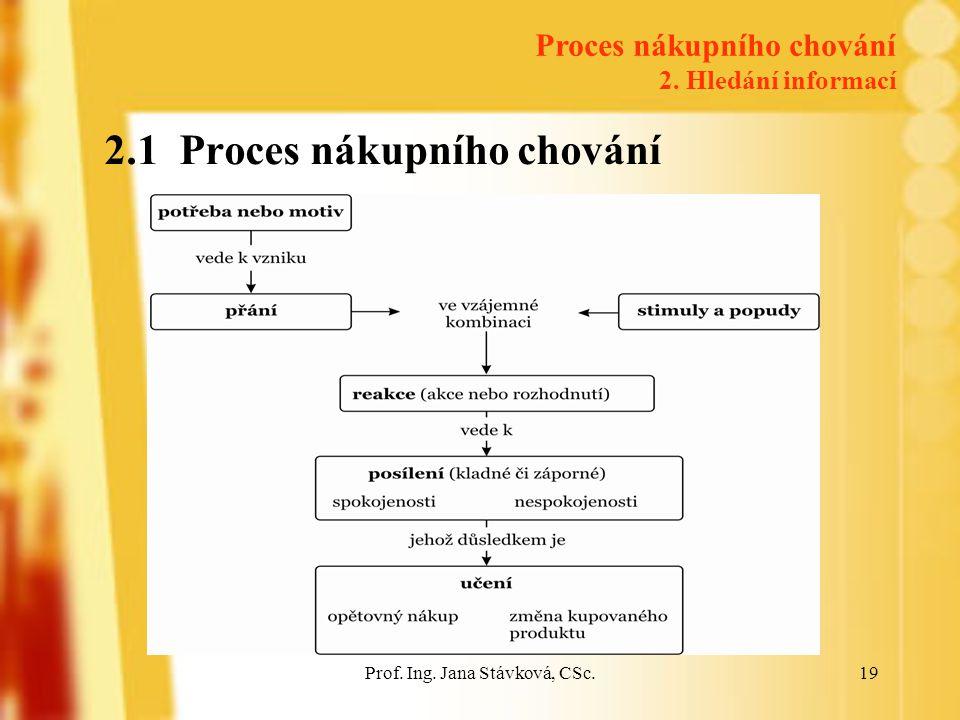 Prof.Ing. Jana Stávková, CSc.19 2.1 Proces nákupního chování Proces nákupního chování 2.