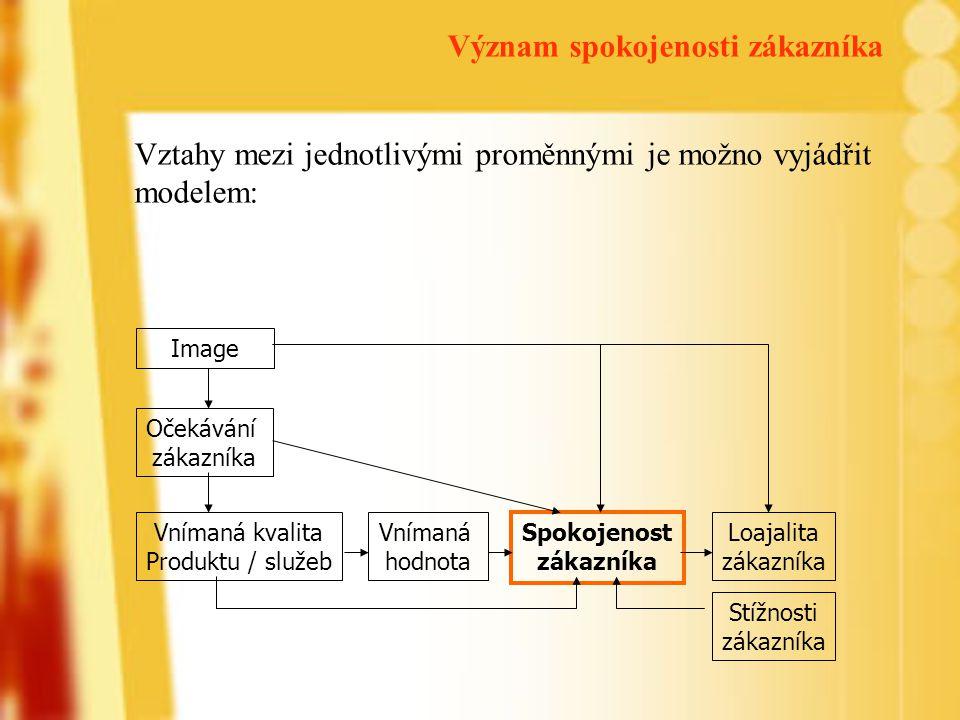 Vztahy mezi jednotlivými proměnnými je možno vyjádřit modelem: Image Očekávání zákazníka Vnímaná kvalita Produktu / služeb Vnímaná hodnota Spokojenost zákazníka Loajalita zákazníka Stížnosti zákazníka Význam spokojenosti zákazníka