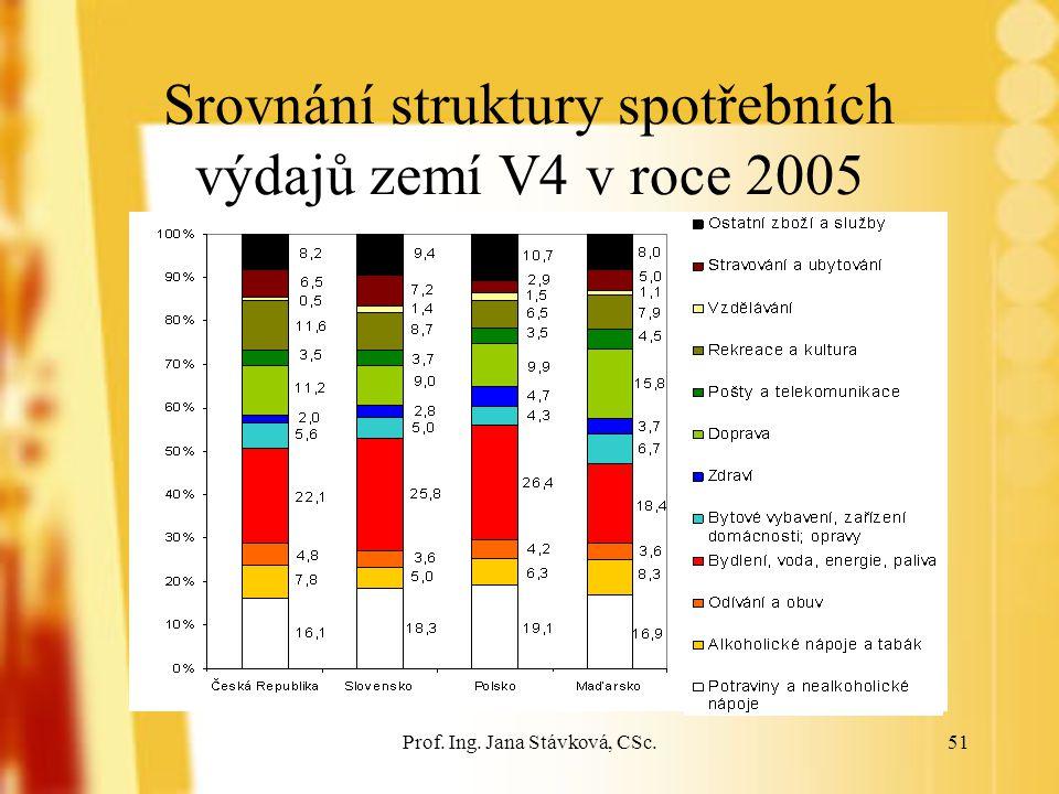 Prof. Ing. Jana Stávková, CSc.51 Srovnání struktury spotřebních výdajů zemí V4 v roce 2005