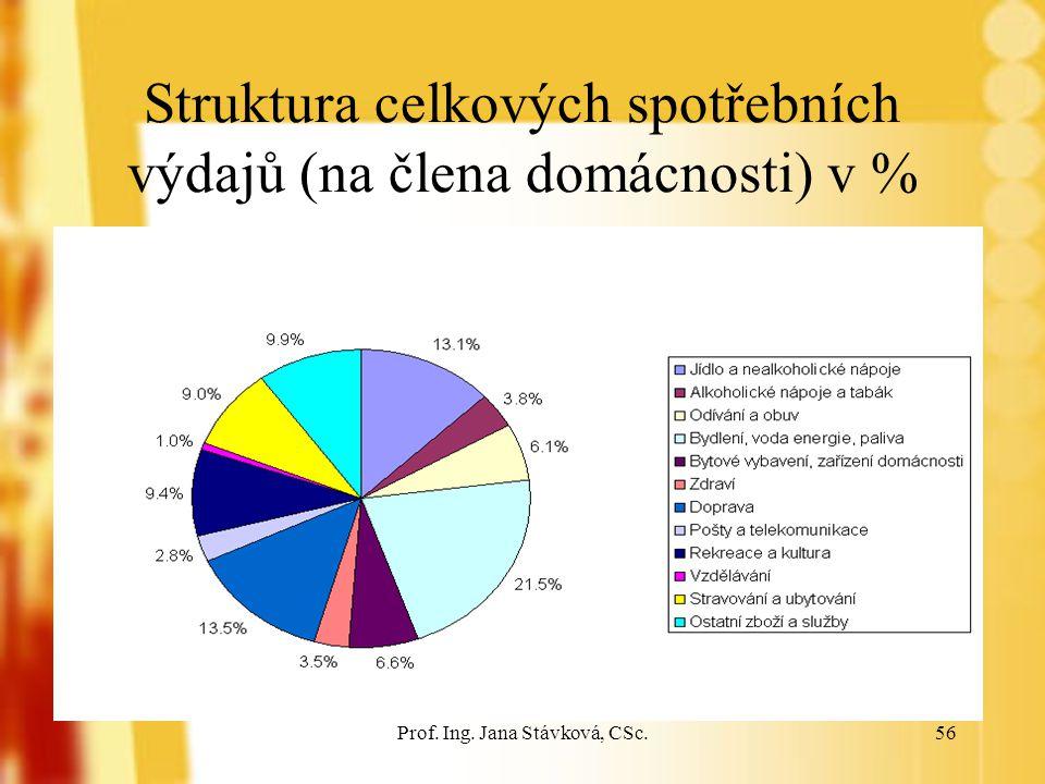 Prof. Ing. Jana Stávková, CSc.56 Struktura celkových spotřebních výdajů (na člena domácnosti) v %