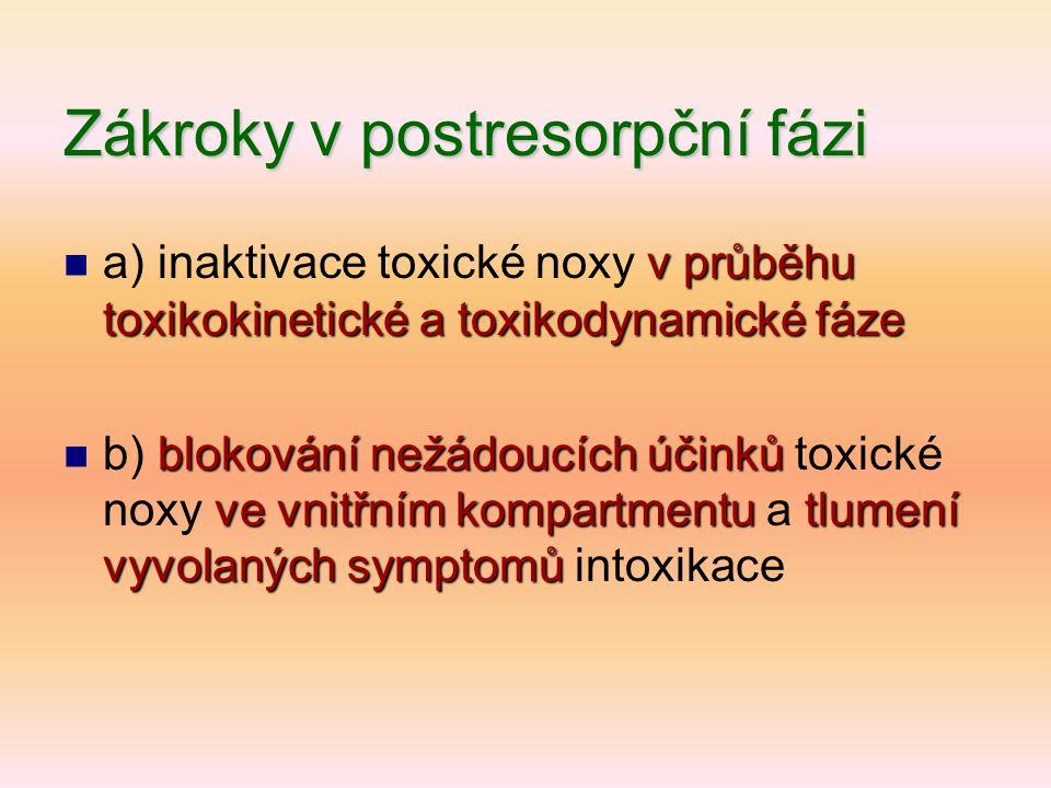 Zákroky v postresorpční fázi v průběhu toxikokinetické a toxikodynamické fáze  a) inaktivace toxické noxy v průběhu toxikokinetické a toxikodynamické