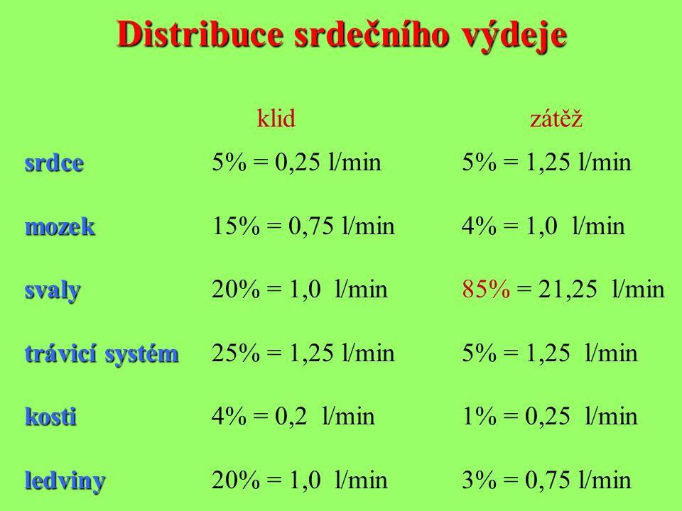 Distribuce srdečního výdeje srdce srdce5% = 0,25 l/min5% = 1,25 l/min mozek mozek15% = 0,75 l/min4% = 1,0 l/min svaly svaly20% = 1,0 l/min85% = 21,25 l/min trávicí systém trávicí systém25% = 1,25 l/min5% = 1,25 l/min kosti kosti4% = 0,2 l/min1% = 0,25 l/min ledviny ledviny20% = 1,0 l/min3% = 0,75 l/min klidzátěž