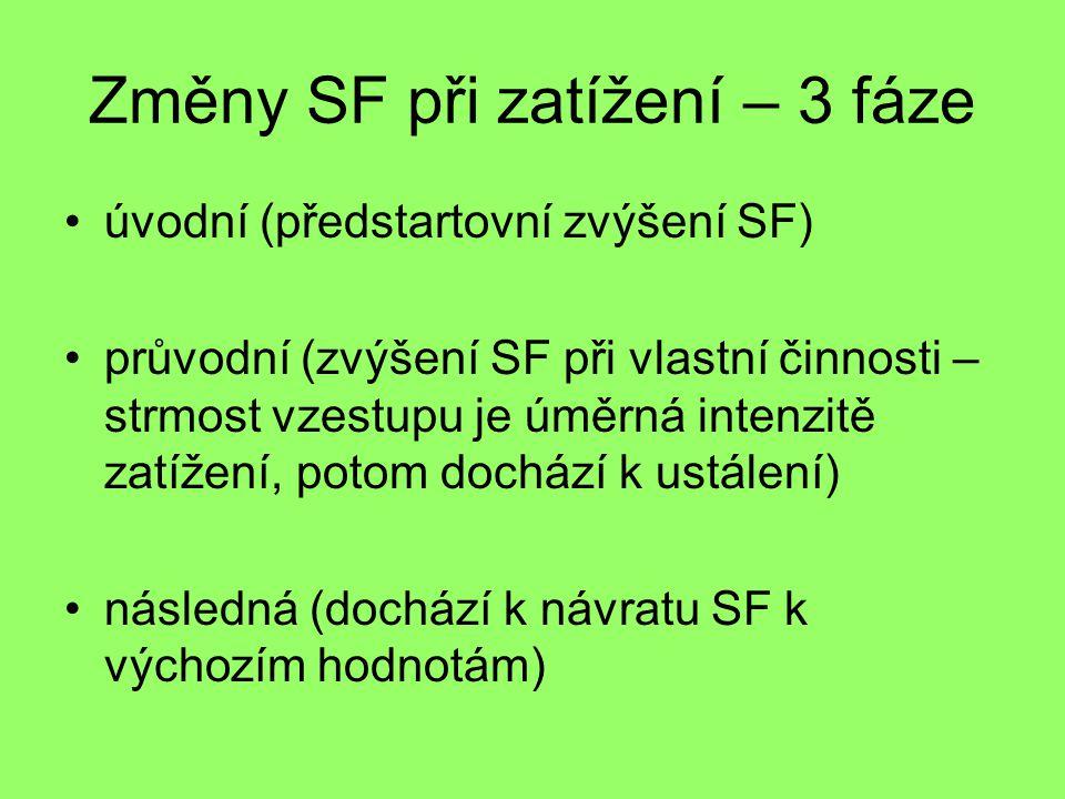 Změny SF při zatížení – 3 fáze •úvodní (předstartovní zvýšení SF) •průvodní (zvýšení SF při vlastní činnosti – strmost vzestupu je úměrná intenzitě zatížení, potom dochází k ustálení) •následná (dochází k návratu SF k výchozím hodnotám)