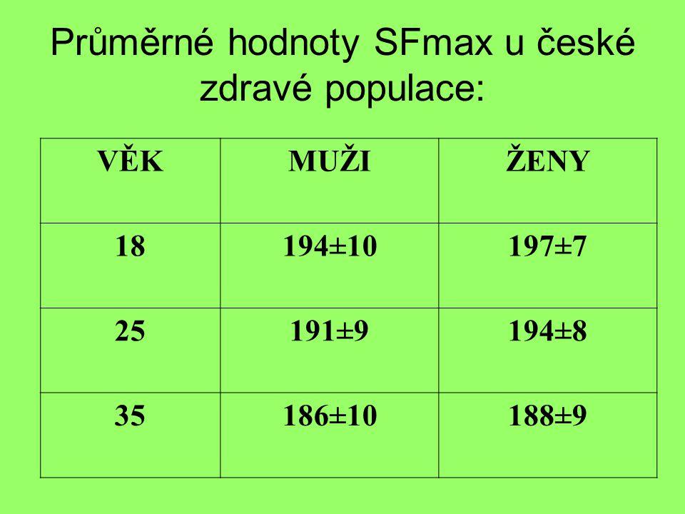 Průměrné hodnoty SFmax u české zdravé populace: VĚKMUŽIŽENY 18194±10197±7 25191±9194±8 35186±10188±9