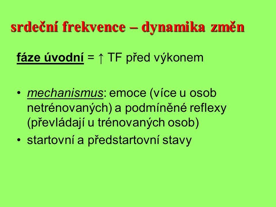 srdeční frekvence – dynamika změn fáze úvodní = ↑ TF před výkonem •mechanismus: emoce (více u osob netrénovaných) a podmíněné reflexy (převládají u trénovaných osob) •startovní a předstartovní stavy