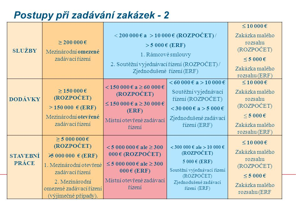 Postupy při zadávání zakázek - 2 12 22.6.2014 SLUŽBY ≥ 200 000 € Mezinárodní omezené zadávací řízení  200 000 € a  10 000 € (ROZPOČET) /  5 000 € (ERF) 1.