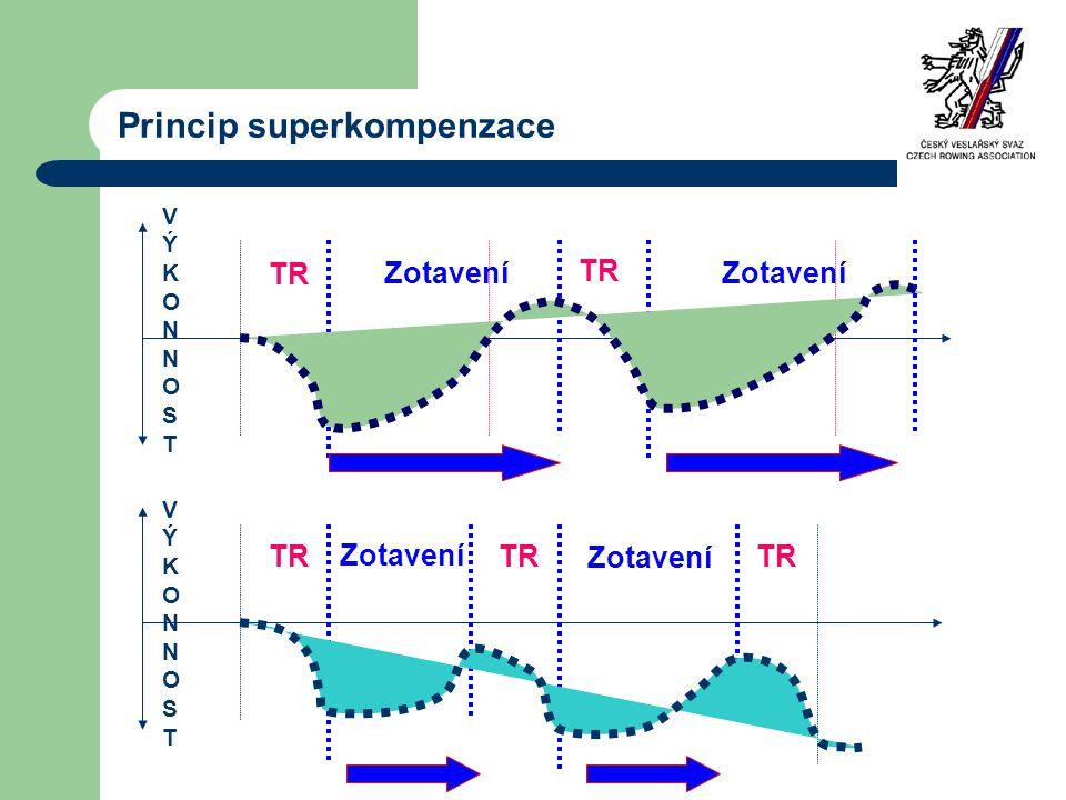 Princip superkompenzace TR Zotavení VÝKONNOSTVÝKONNOST VÝKONNOSTVÝKONNOST