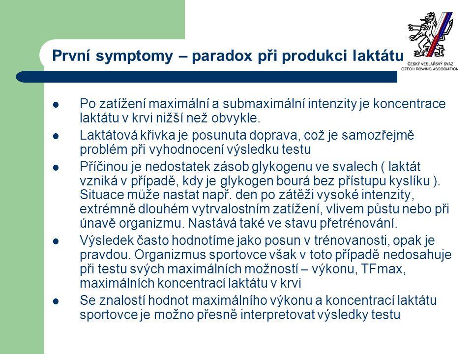 První symptomy – paradox při produkci laktátu  Po zatížení maximální a submaximální intenzity je koncentrace laktátu v krvi nižší než obvykle.  Lakt