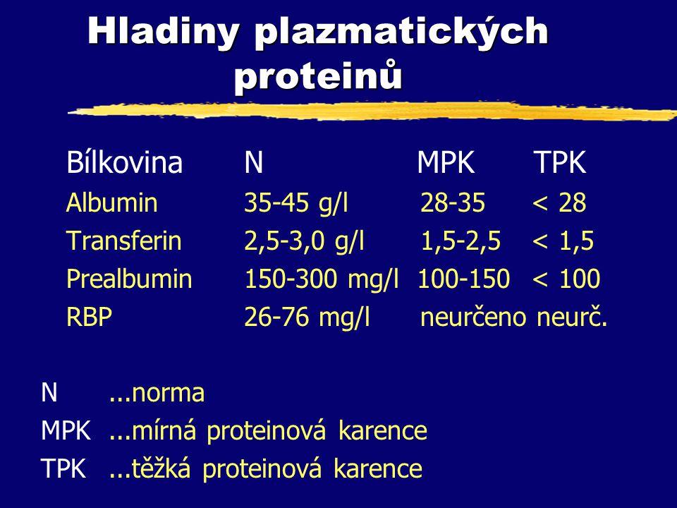 Hladiny plazmatických proteinů BílkovinaN MPK TPK Albumin35-45 g/l 28-35 < 28 Transferin2,5-3,0 g/l 1,5-2,5 < 1,5 Prealbumin150-300 mg/l 100-150 < 100