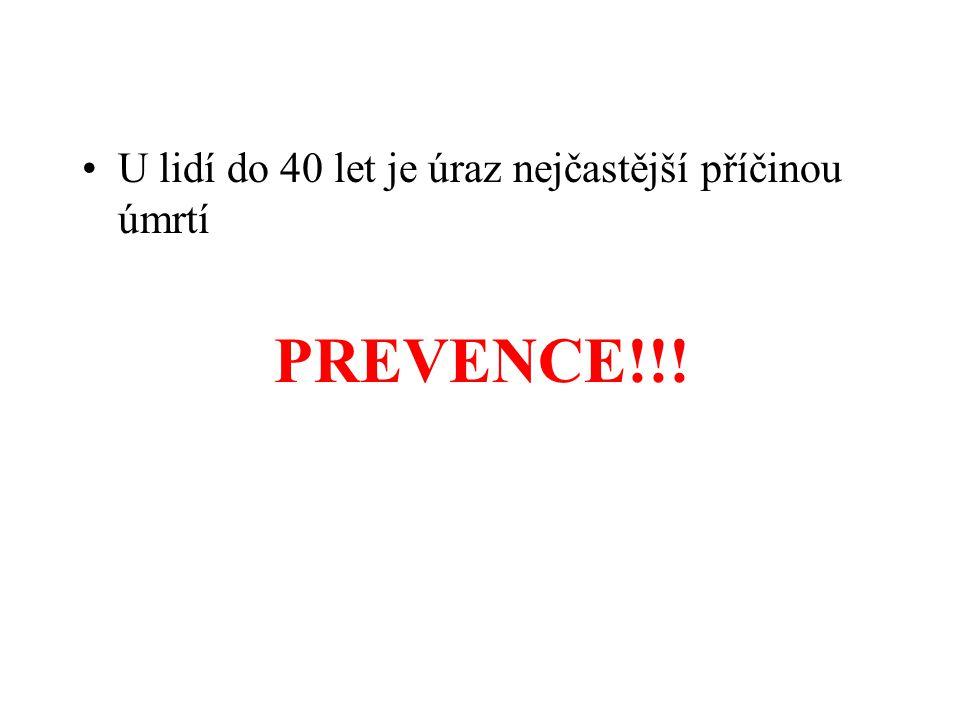 •U lidí do 40 let je úraz nejčastější příčinou úmrtí PREVENCE!!!