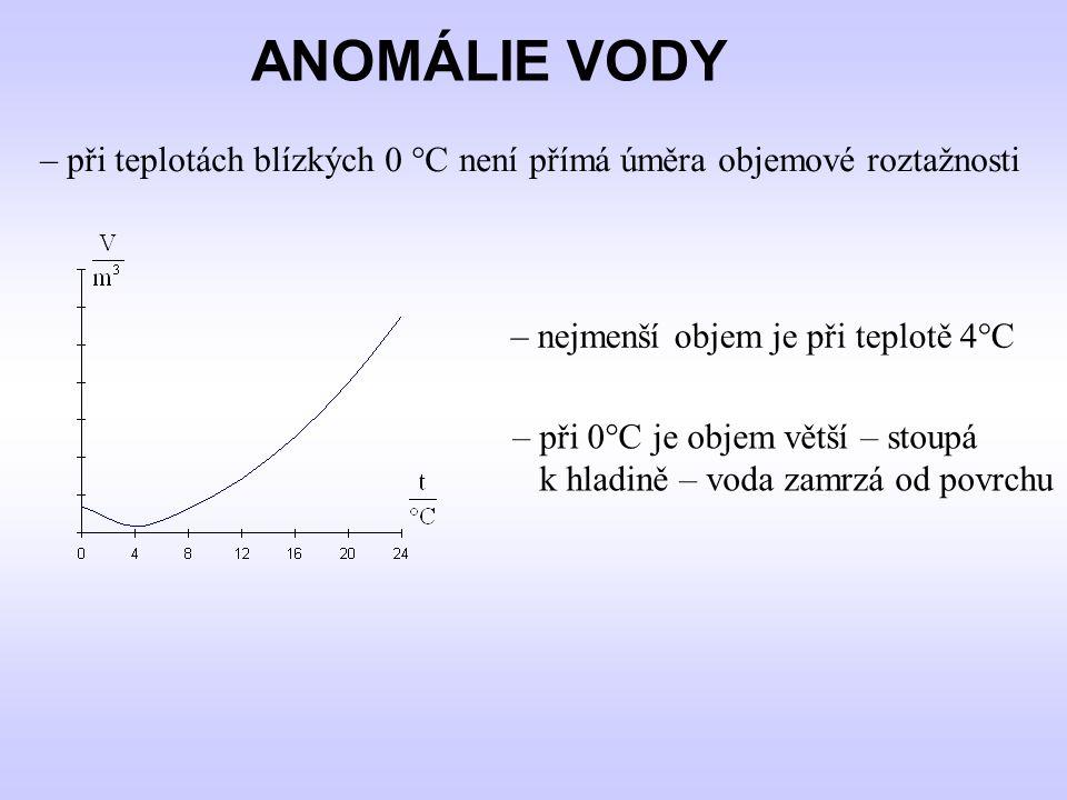 ANOMÁLIE VODY – při teplotách blízkých 0 °C není přímá úměra objemové roztažnosti – nejmenší objem je při teplotě 4°C – při 0°C je objem větší – stoupá k hladině – voda zamrzá od povrchu
