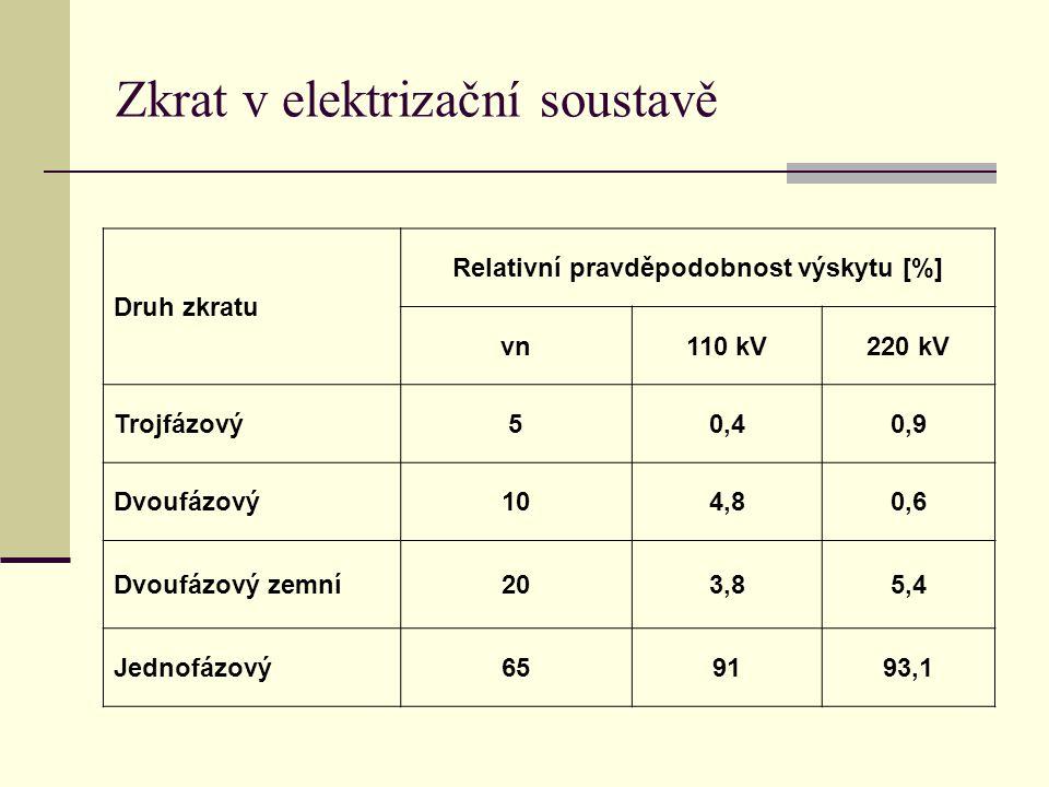 Zkrat v elektrizační soustavě Druh zkratu Relativní pravděpodobnost výskytu [%] vn110 kV220 kV Trojfázový50,40,9 Dvoufázový104,80,6 Dvoufázový zemní20