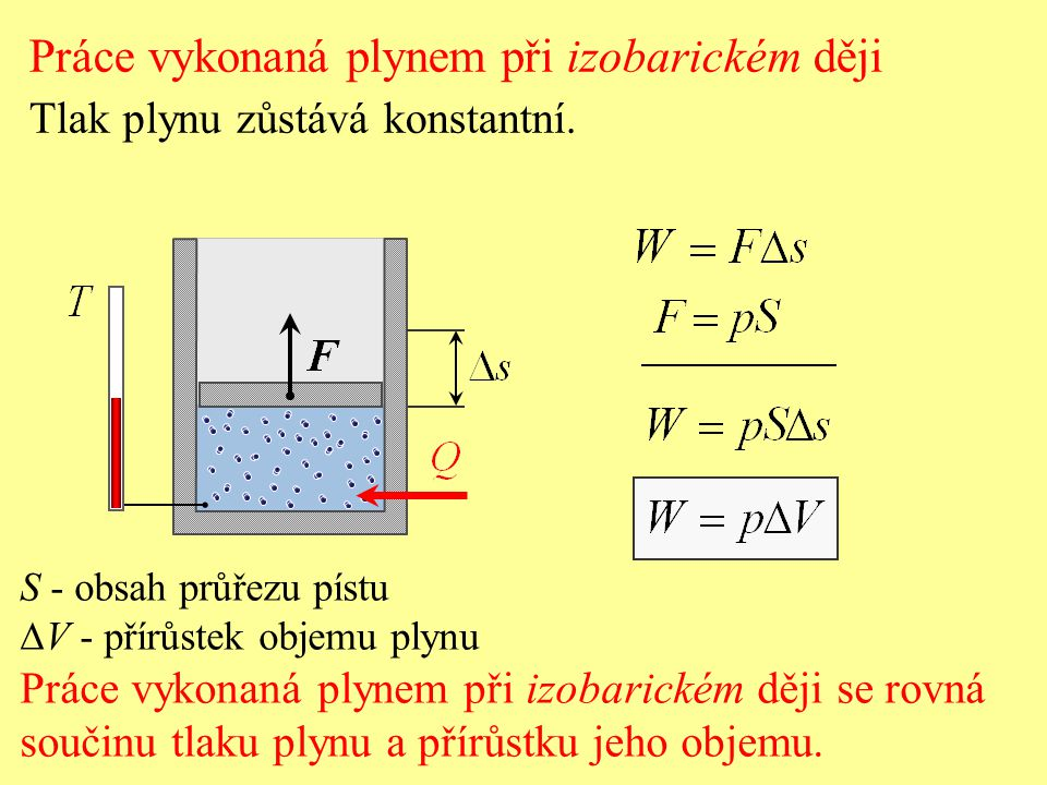 S - obsah průřezu pístu  V - přírůstek objemu plynu Práce vykonaná plynem při izobarickém ději se rovná součinu tlaku plynu a přírůstku jeho objemu.