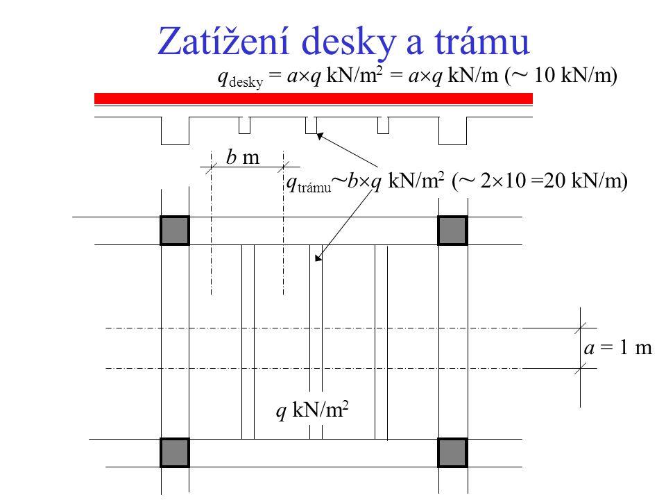 a = 1 m q kN/m 2 q desky = a  q kN/m 2 = a  q kN/m ( ~ 10 kN/m) q trámu ~ b  q kN/m 2 ( ~ 2  10 =20 kN/m) b m Zatížení desky a trámu